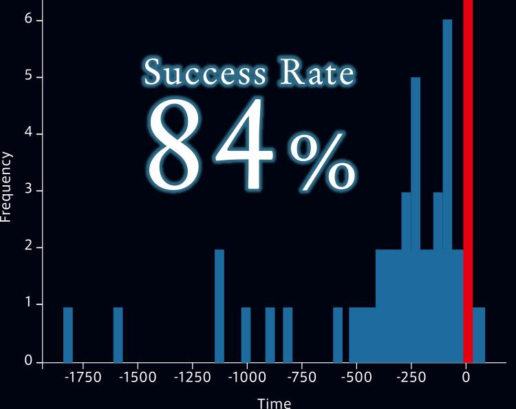 リアルタイムAI手術リスク評価 イメージ